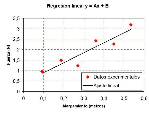Ajuste lineal